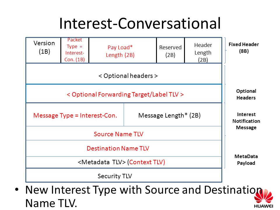 Interest-Conversational New Interest Type with Source and Destination Name TLV. Fixed Header (8B) Version (1B) Packet Type = Interest- Con. (1B) Pay L