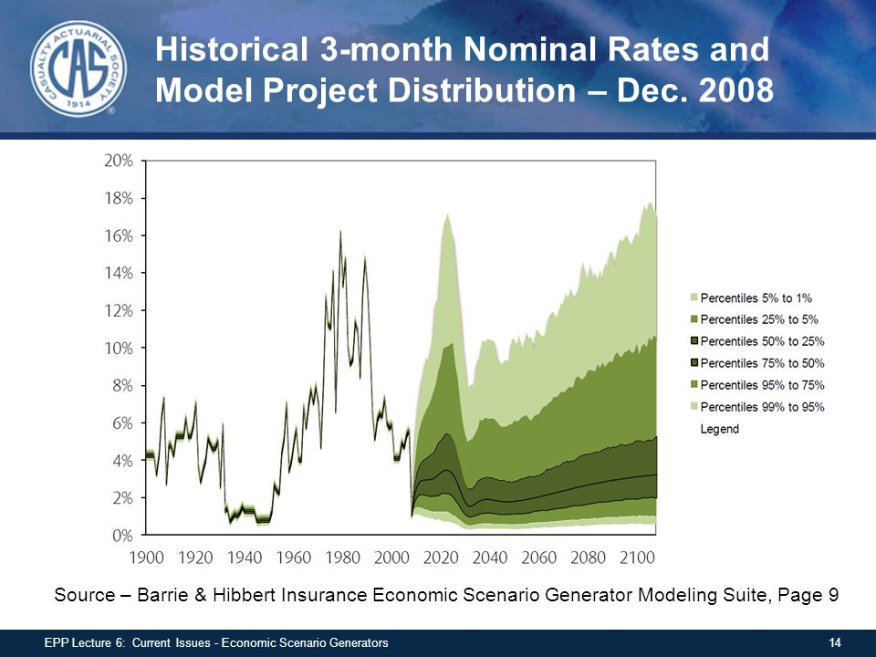 Historical 3-month Nominal Rates and Model Project Distribution – Dec.