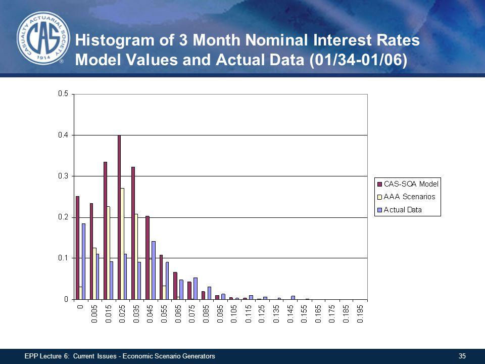 Histogram of 3 Month Nominal Interest Rates Model Values and Actual Data (01/34-01/06) 35EPP Lecture 6: Current Issues - Economic Scenario Generators