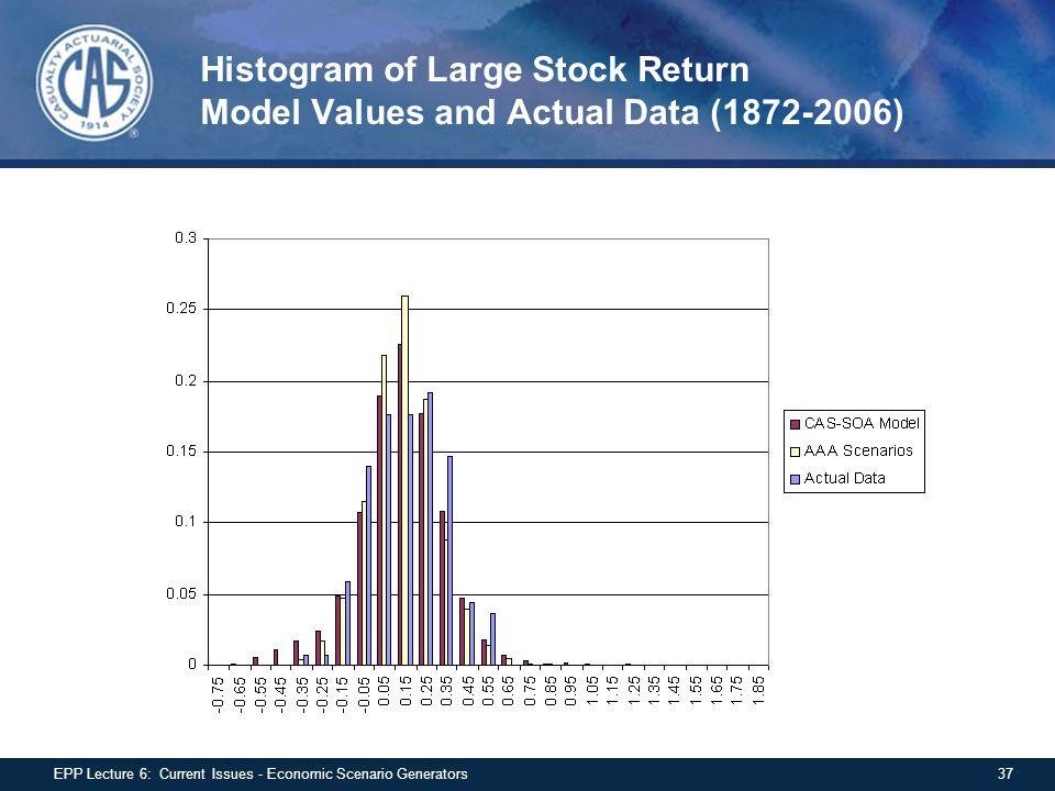Histogram of Large Stock Return Model Values and Actual Data (1872-2006) 37EPP Lecture 6: Current Issues - Economic Scenario Generators