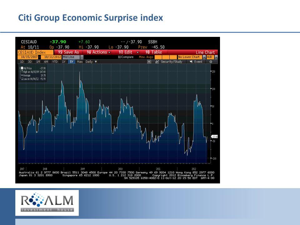 Citi Group Economic Surprise index