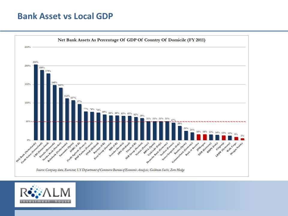 Bank Asset vs Local GDP What s Happening What's in the Market