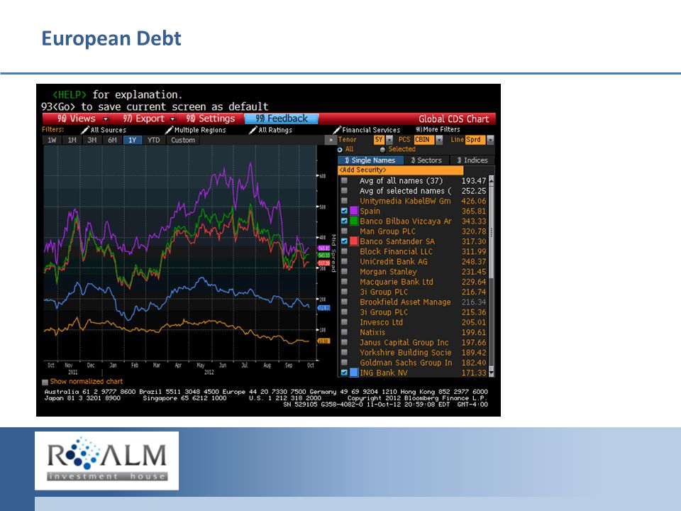 European Debt What s Happening What's in the Market