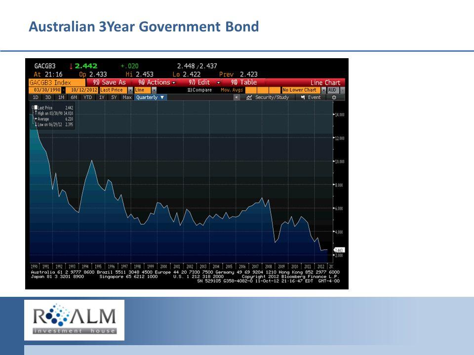 Australian 3Year Government Bond