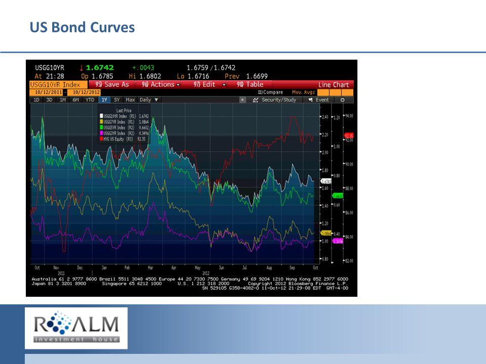 US Bond Curves