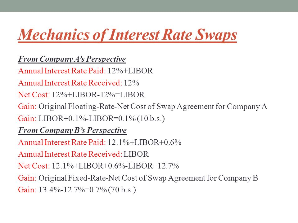 Mechanics of Interest Rate Swaps From Company A's Perspective Annual Interest Rate Paid: 12%+LIBOR Annual Interest Rate Received: 12% Net Cost: 12%+LIBOR-12%=LIBOR Gain: Original Floating-Rate-Net Cost of Swap Agreement for Company A Gain: LIBOR+0.1%-LIBOR=0.1% (10 b.s.) From Company B's Perspective Annual Interest Rate Paid: 12.1%+LIBOR+0.6% Annual Interest Rate Received: LIBOR Net Cost: 12.1%+LIBOR+0.6%-LIBOR=12.7% Gain: Original Fixed-Rate-Net Cost of Swap Agreement for Company B Gain: 13.4%-12.7%=0.7% (70 b.s.)
