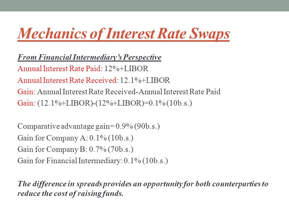 Mechanics of Interest Rate Swaps From Financial Intermediary's Perspective Annual Interest Rate Paid: 12%+LIBOR Annual Interest Rate Received: 12.1%+LIBOR Gain: Annual Interest Rate Received-Annual Interest Rate Paid Gain: (12.1%+LIBOR)-(12%+LIBOR)=0.1% (10b.s.) Comparative advantage gain= 0.9% (90b.s.) Gain for Company A: 0.1% (10b.s.) Gain for Company B: 0.7% (70b.s.) Gain for Financial Intermediary: 0.1% (10b.s.) The difference in spreads provides an opportunity for both counterparties to reduce the cost of raising funds.
