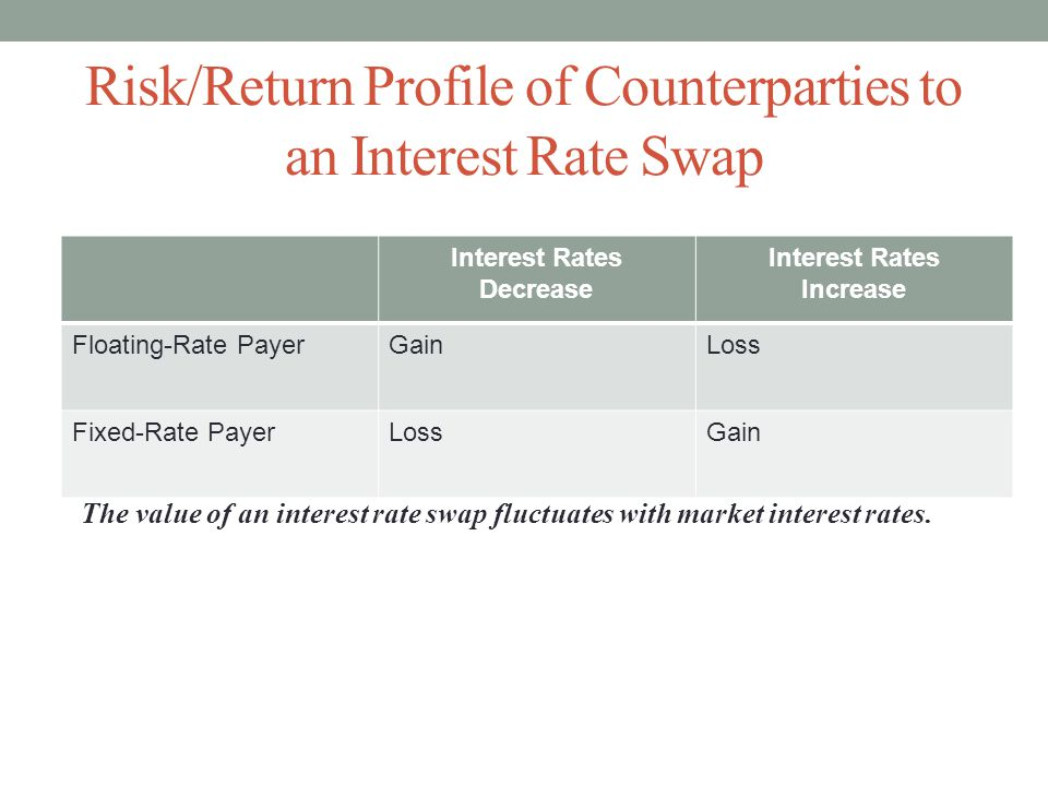 Risk/Return Profile of Counterparties to an Interest Rate Swap Interest Rates Decrease Interest Rates Increase Floating-Rate PayerGainLoss Fixed-Rate PayerLossGain The value of an interest rate swap fluctuates with market interest rates.