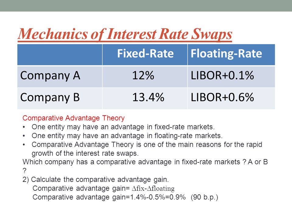 Mechanics of Interest Rate Swaps Comparative Advantage Theory One entity may have an advantage in fixed-rate markets.