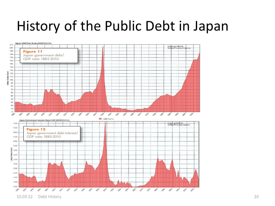History of the Public Debt in Japan 15.03.12 Debt History10