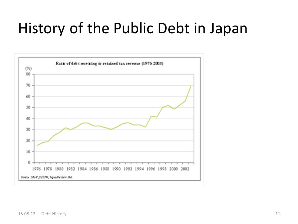 History of the Public Debt in Japan 15.03.12 Debt History11