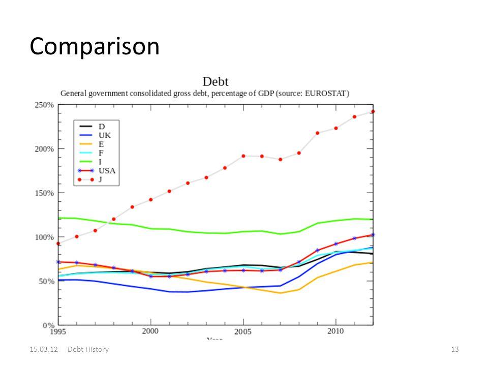 Comparison 15.03.12 Debt History13