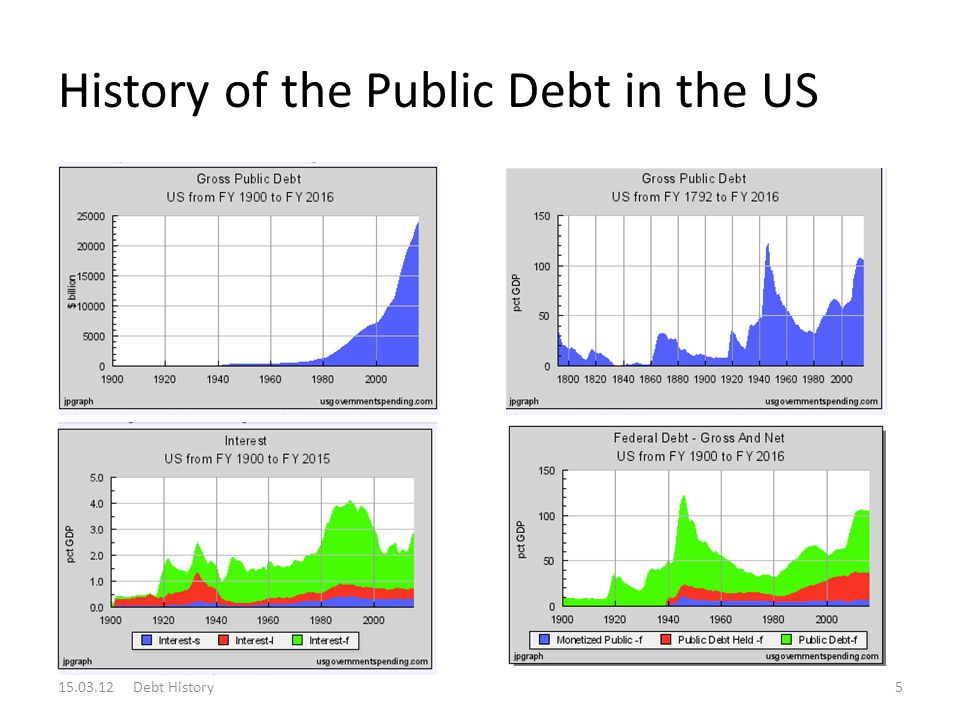History of the Public Debt in the US 15.03.12 Debt History5
