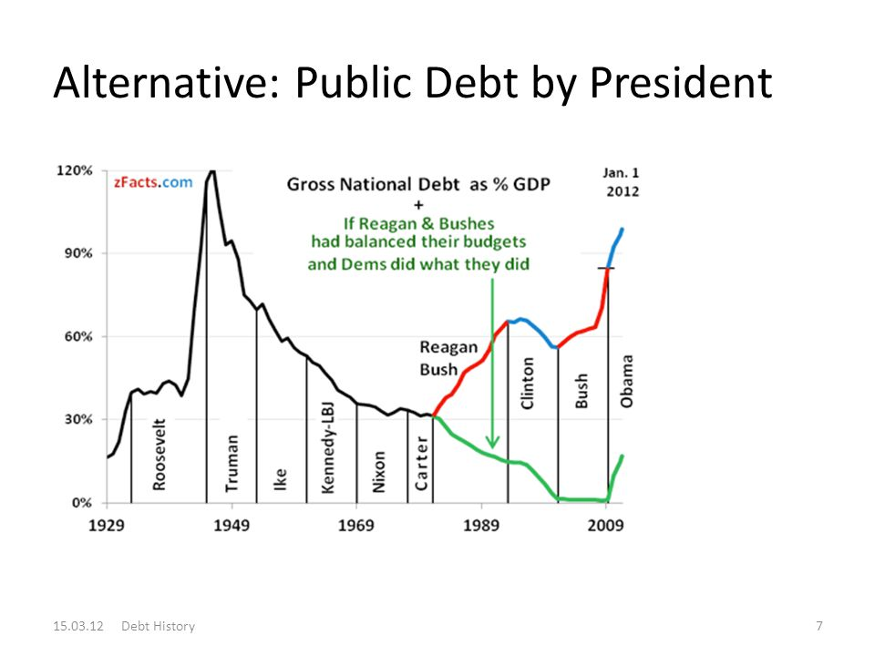 Alternative: Public Debt by President 15.03.12 Debt History7