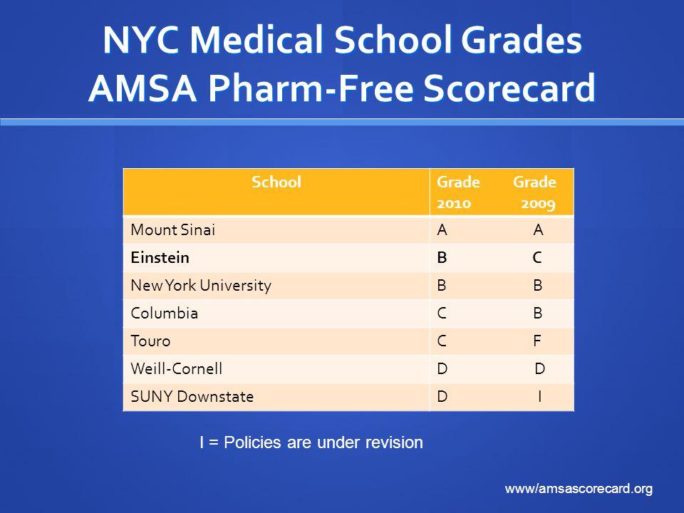 NYC Medical School Grades AMSA Pharm-Free Scorecard SchoolGrade 2010 2009 Mount SinaiA EinsteinB C New York UniversityB ColumbiaC B TouroC F Weill-CornellD SUNY DownstateD I I = Policies are under revision www/amsascorecard.org