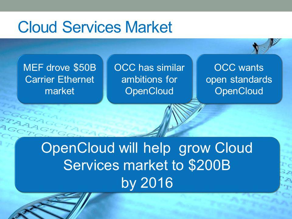 3 Cloud Services Growth $112-294B (2013-2018) 17% CAGR $182-219B (2013-2017) 5% CAGR Cloud Providers Software Vendors Hardware NEMs/SPs Cisco, AT&T, ALU, Huawei, Juniper White box: Accton, Delta, Quanta Chipset: Broadcom and Intel VMware, Citrix, Microsoft Cisco Insieme, ALU Nuage Open Source: OpenStack, Open Daylight Startups: Cumulus, Versa, Big Switch Amazon, Microsoft, Salesforce, Google, Rackspace, Verizon (Terremark), IBM (SoftLayer), Centurylink (Savvis), Oracle, SAP, NetSuite, AT&T (Domain 2.0)