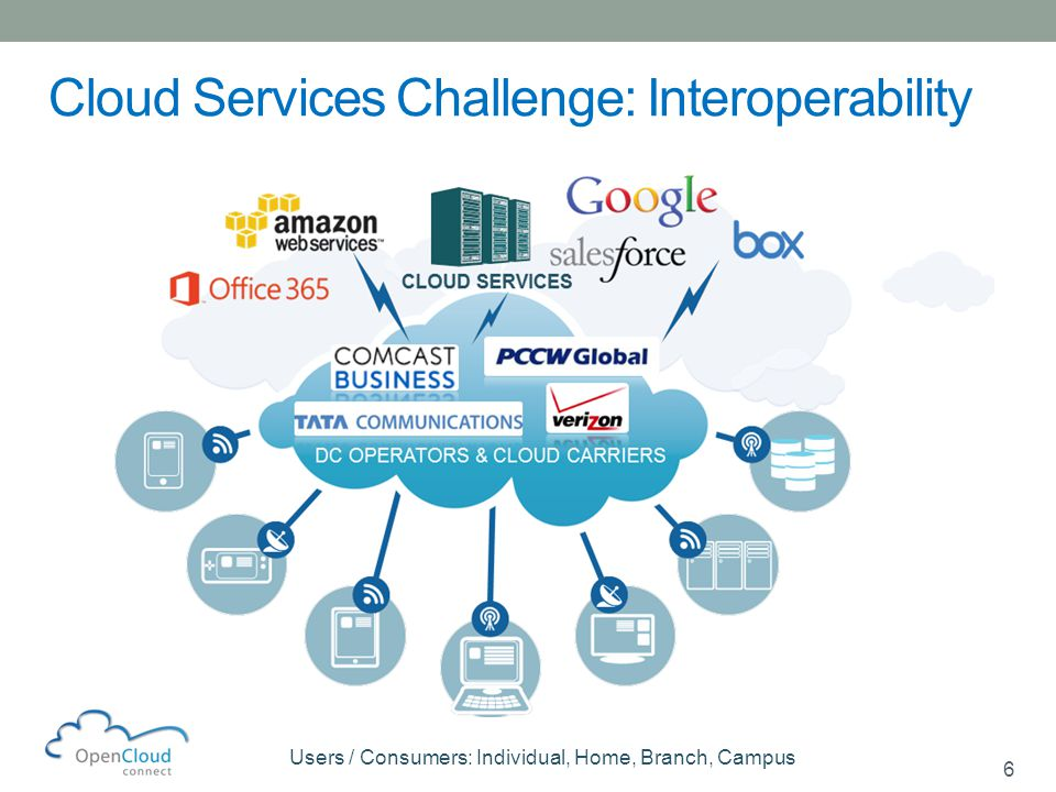 6 Cloud Services Challenge: Interoperability Users / Consumers: Individual, Home, Branch, Campus