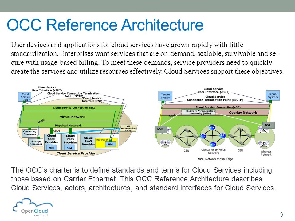 9 9 OCC Reference Architecture User devices and applications for cloud services have grown rapidly with little standardization.