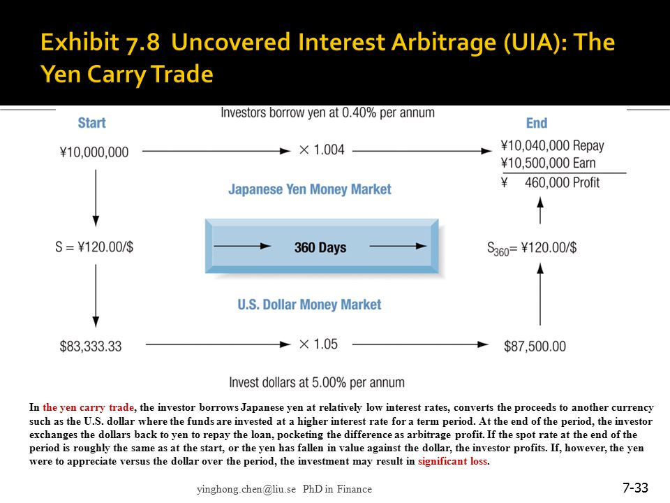 7-33 In the yen carry trade, the investor borrows Japanese yen at relatively low interest rates, converts the proceeds to another currency such as the