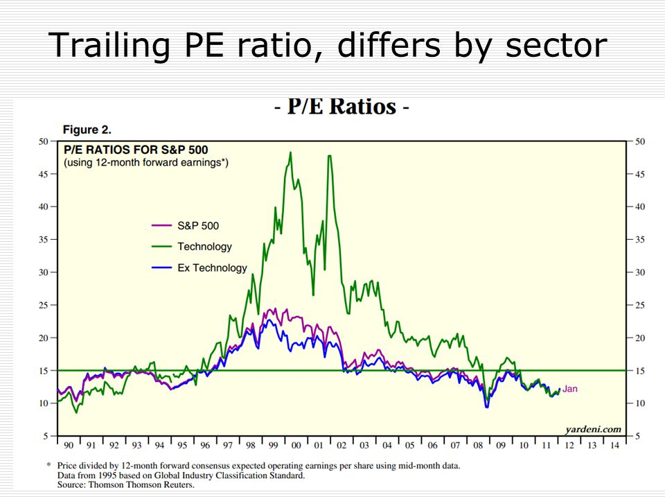 Trailing PE ratio, differs by sector 16