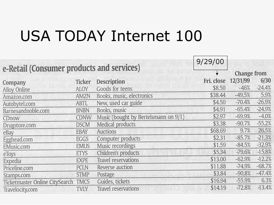 USA TODAY Internet 100 9/29/00