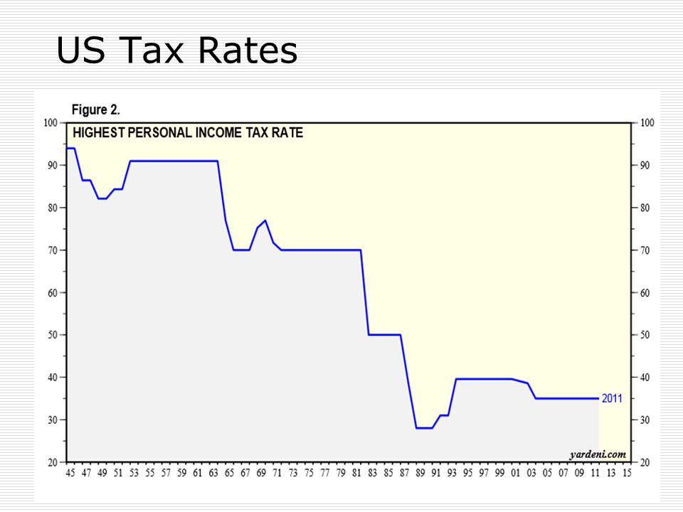 US Tax Rates 27