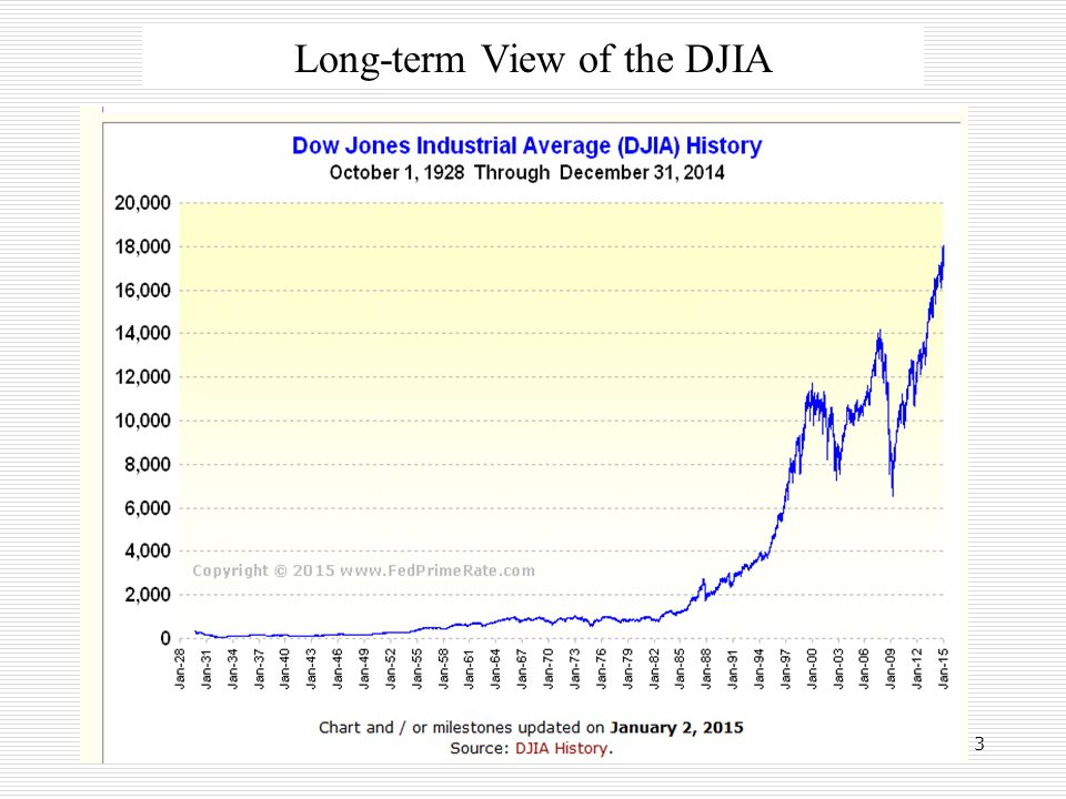 3 Long-term View of the DJIA