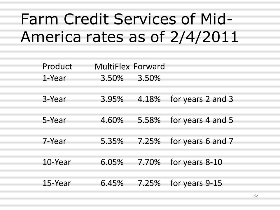 Farm Credit Services of Mid- America rates as of 2/4/2011 32 Product MultiFlexForward 1-Year3.50% 3-Year3.95%4.18% for years 2 and 3 5-Year4.60%5.58%