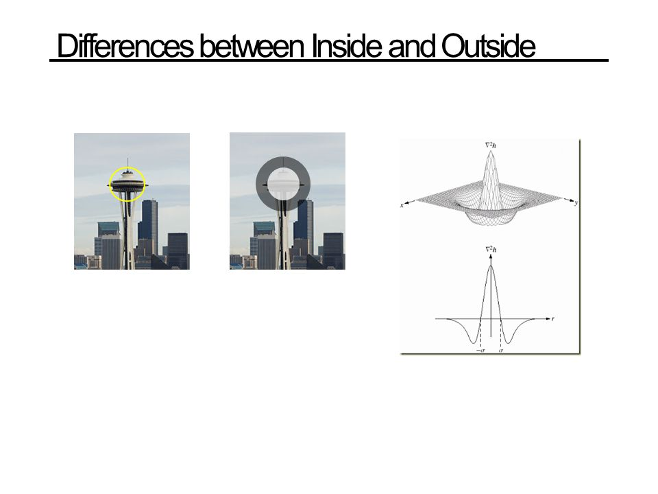Differences between Inside and Outside