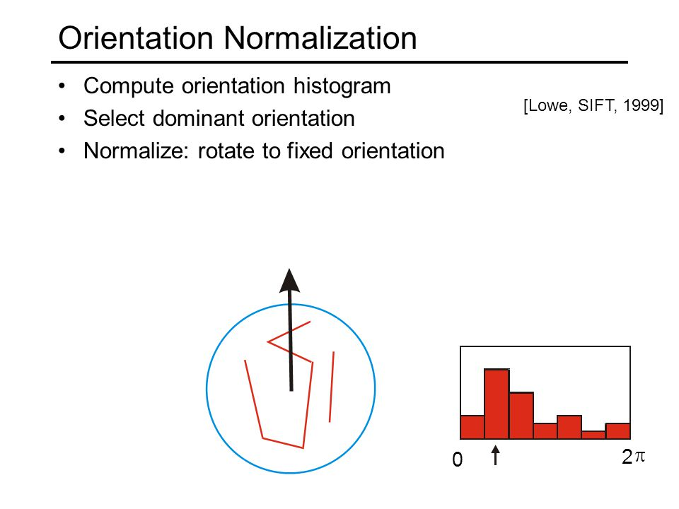 T. Tuytelaars, B. Leibe Orientation Normalization Compute orientation histogram Select dominant orientation Normalize: rotate to fixed orientation 0 2