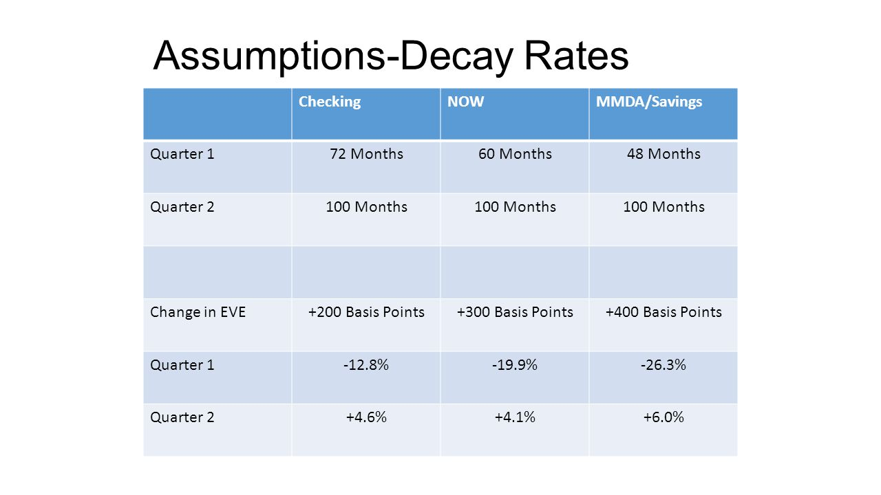 Assumptions-Decay Rates CheckingNOWMMDA/Savings Quarter 172 Months60 Months48 Months Quarter 2100 Months Change in EVE+200 Basis Points+300 Basis Poin