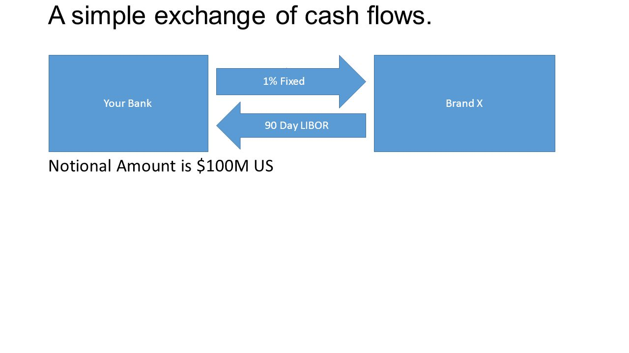 A simple exchange of cash flows. Notional Amount is $100M US Your Bank 1% Fixed 90 Day LIBOR Brand X