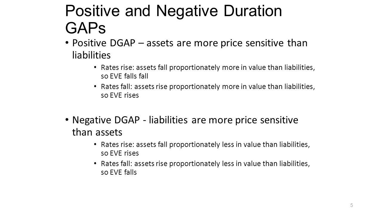 Recap Longer/Greater Duration = More price sensitivity.