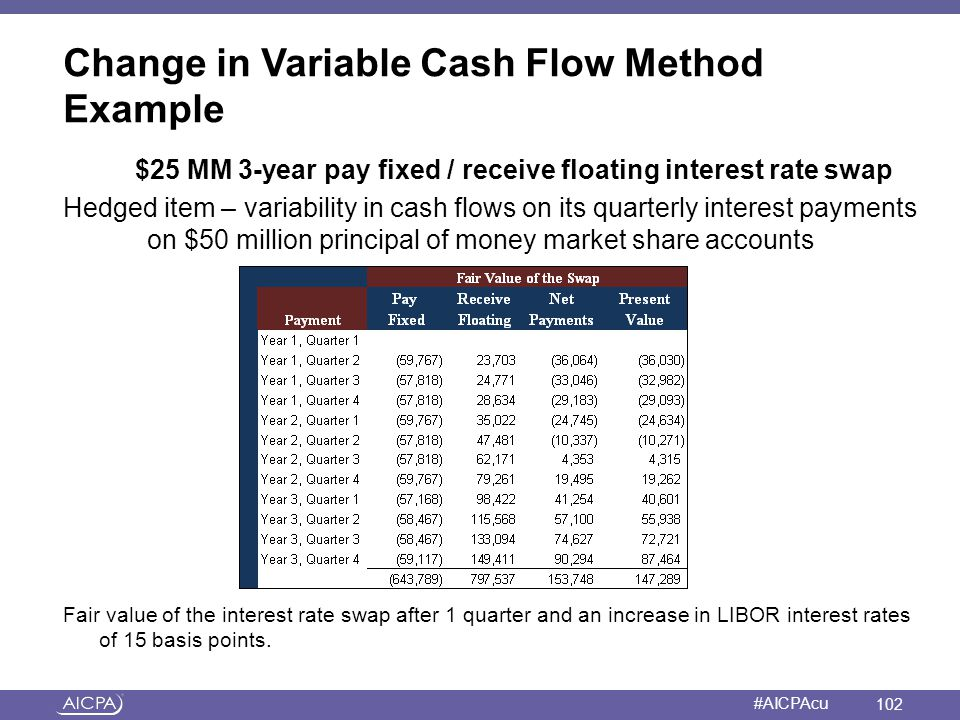 American Institute of CPAs #AICPAcu Change in Variable Cash Flow Method Example $25 MM 3-year pay fixed / receive floating interest rate swap Hedged i