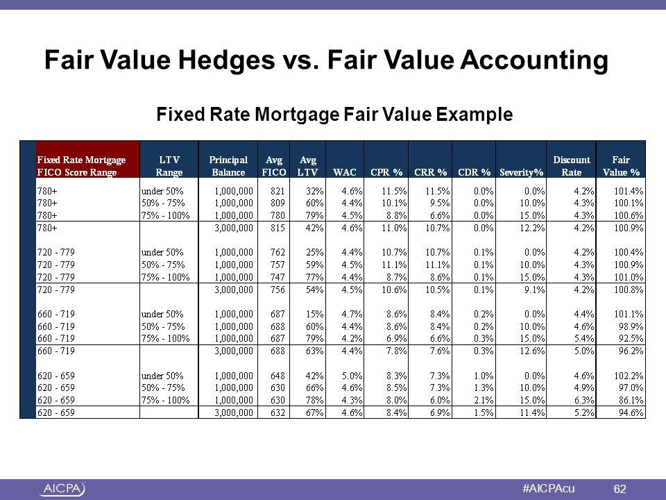 American Institute of CPAs #AICPAcu Fair Value Hedges vs. Fair Value Accounting Fixed Rate Mortgage Fair Value Example 62