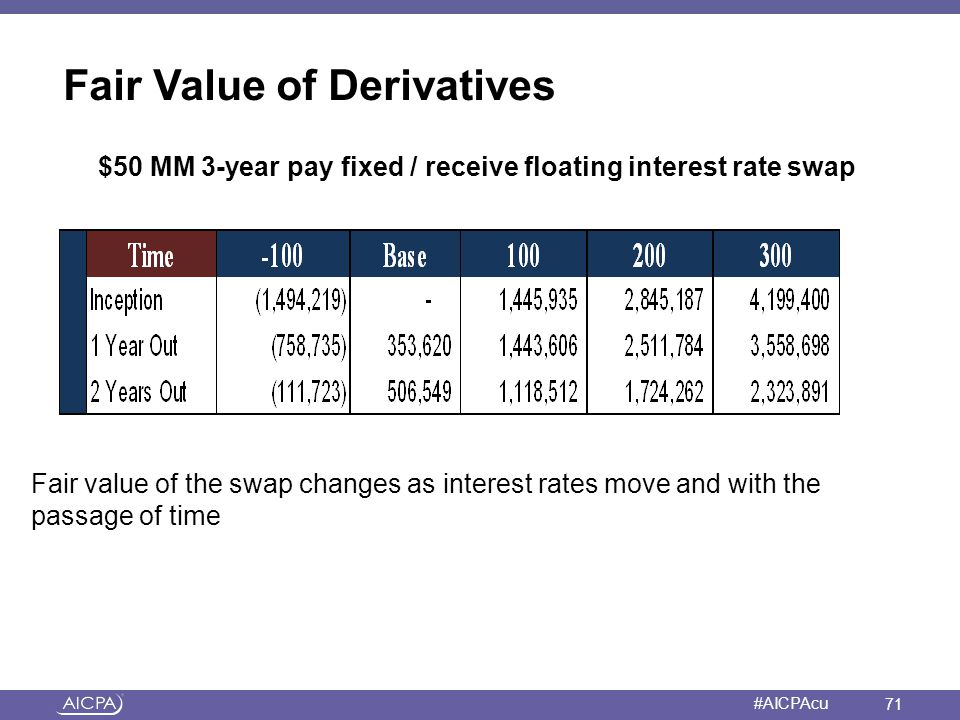 American Institute of CPAs #AICPAcu Fair Value of Derivatives $50 MM 3-year pay fixed / receive floating interest rate swap Fair value of the swap cha