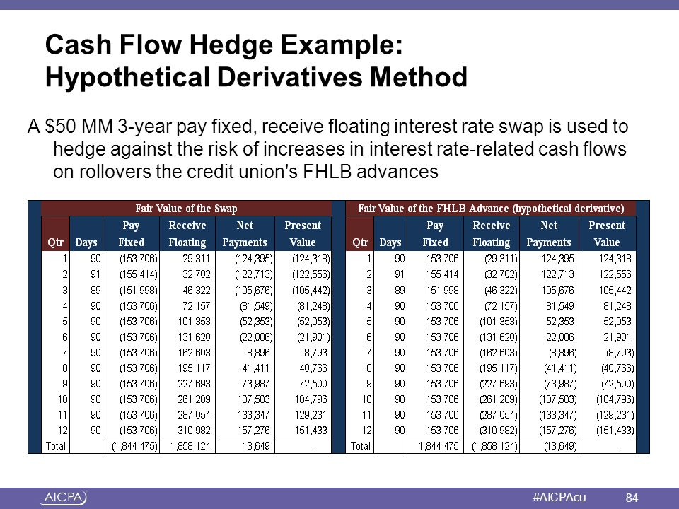 American Institute of CPAs #AICPAcu Cash Flow Hedge Example: Hypothetical Derivatives Method A $50 MM 3-year pay fixed, receive floating interest rate