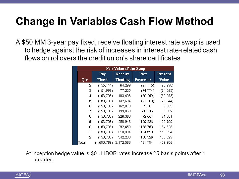 American Institute of CPAs #AICPAcu Change in Variables Cash Flow Method A $50 MM 3-year pay fixed, receive floating interest rate swap is used to hed