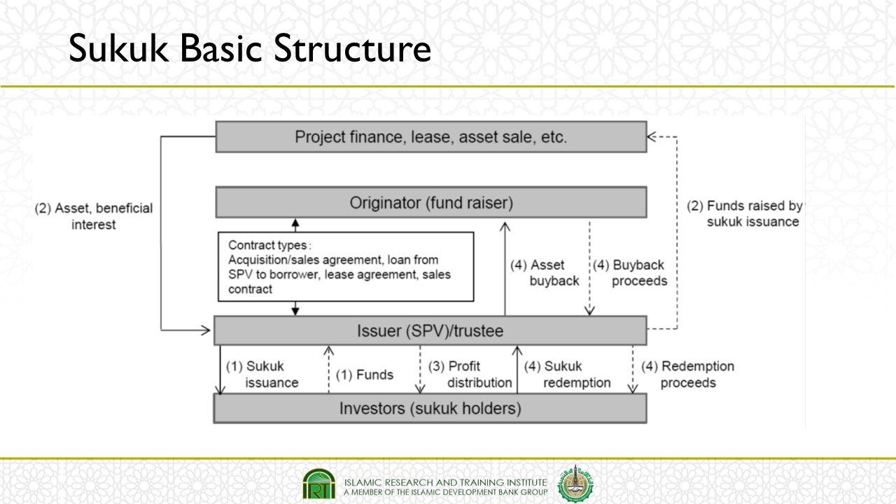 Sukuk Basic Structure