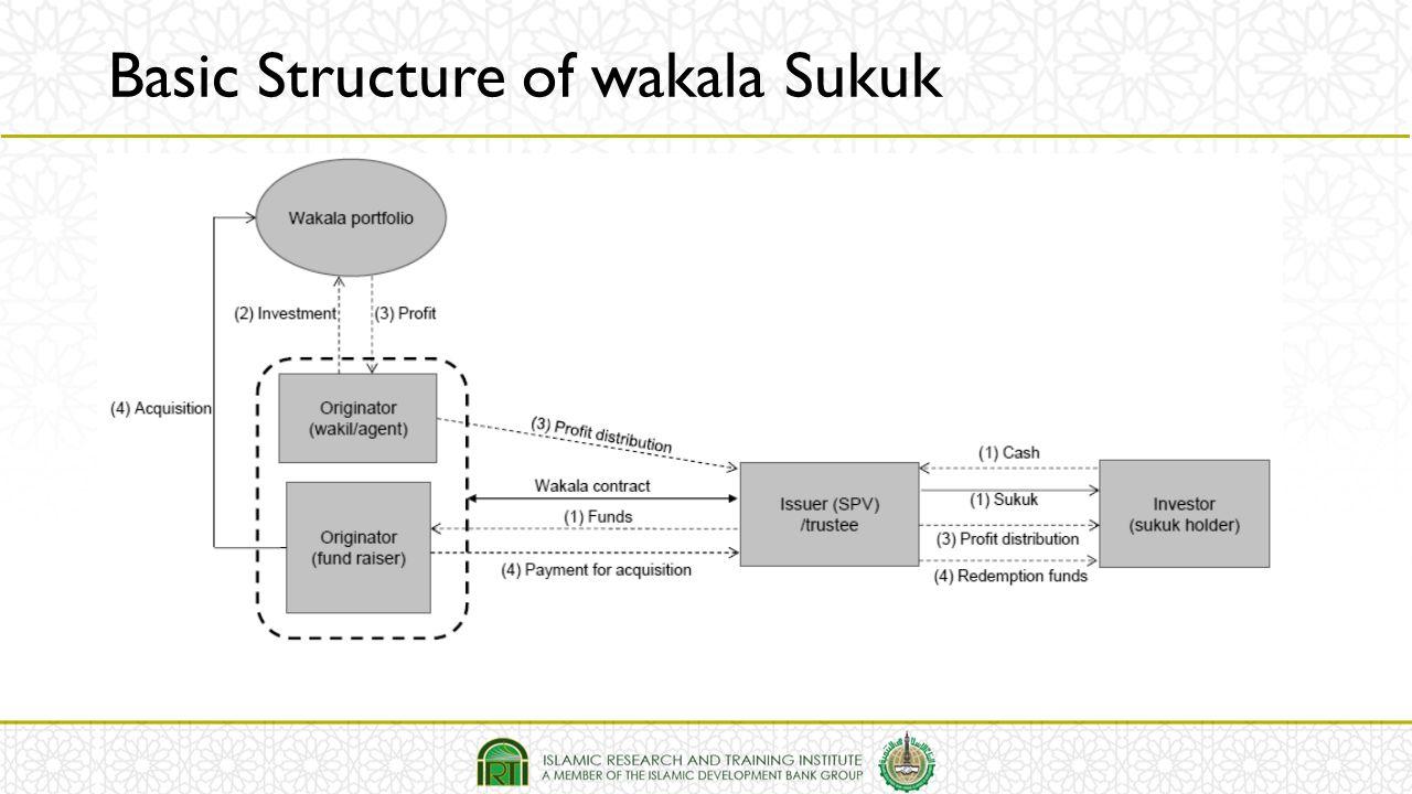 Basic Structure of wakala Sukuk