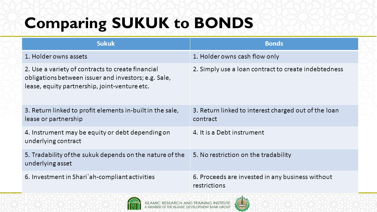 Comparing SUKUK to BONDS SukukBonds 1. Holder owns assets1. Holder owns cash flow only 2. Use a variety of contracts to create financial obligations b