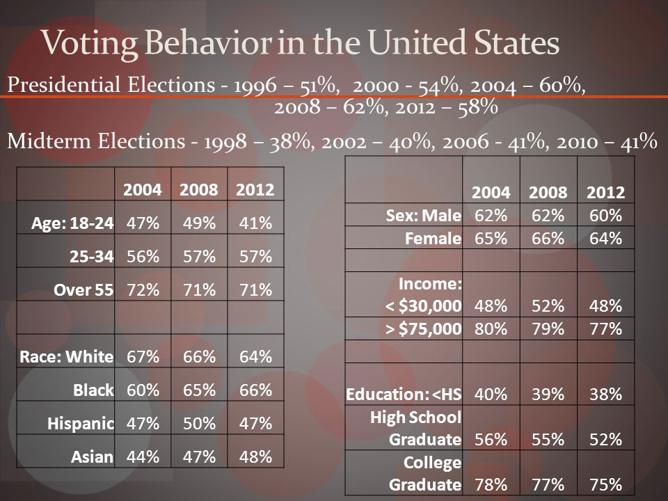 Voting Behavior in the United States Presidential Elections - 1996 – 51%, 2000 - 54%, 2004 – 60%, 2008 – 62%, 2012 – 58% Midterm Elections - 1998 – 38%, 2002 – 40%, 2006 - 41%, 2010 – 41% 200420082012 Age: 18-2447%49%41% 25-3456%57% Over 5572%71% Race: White67%66%64% Black60%65%66% Hispanic47%50%47% Asian44%47%48% 200420082012 Sex: Male62% 60% Female65%66%64% Income: < $30,00048%52%48% > $75,00080%79%77% Education: <HS40%39%38% High School Graduate56%55%52% College Graduate78%77%75%