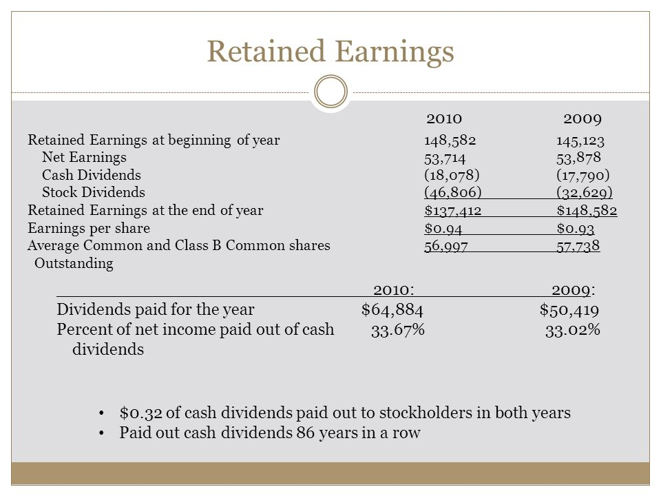 Retained Earnings Retained Earnings at beginning of year148,582145,123 Net Earnings53,71453,878 Cash Dividends(18,078)(17,790) Stock Dividends(46,806)