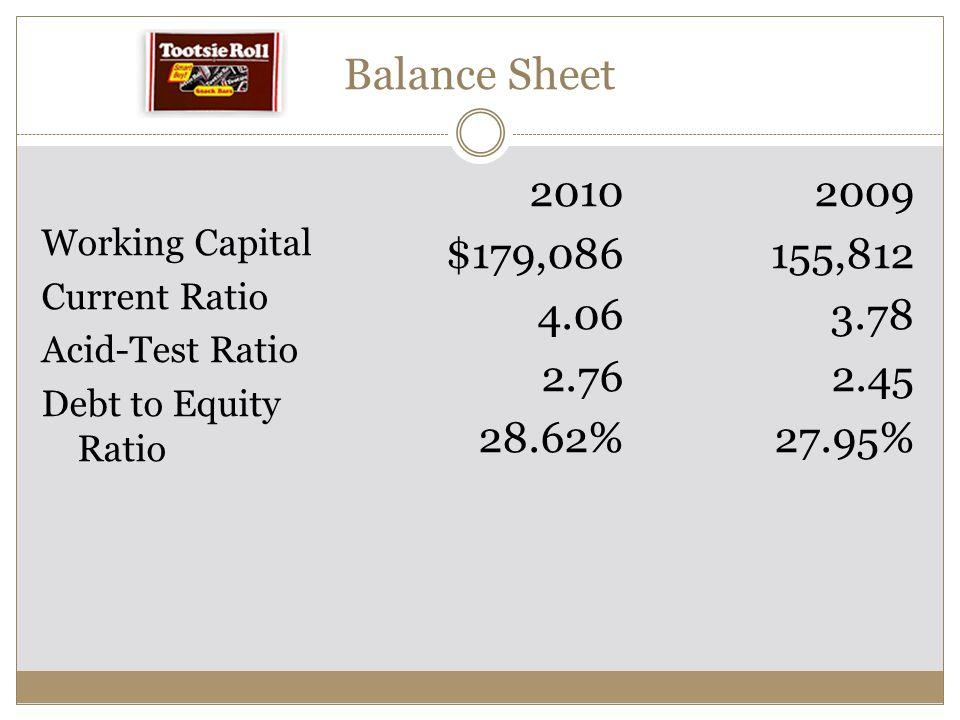 Balance Sheet Working Capital Current Ratio Acid-Test Ratio Debt to Equity Ratio 2010 $179,086 4.06 2.76 28.62% 2009 155,812 3.78 2.45 27.95%