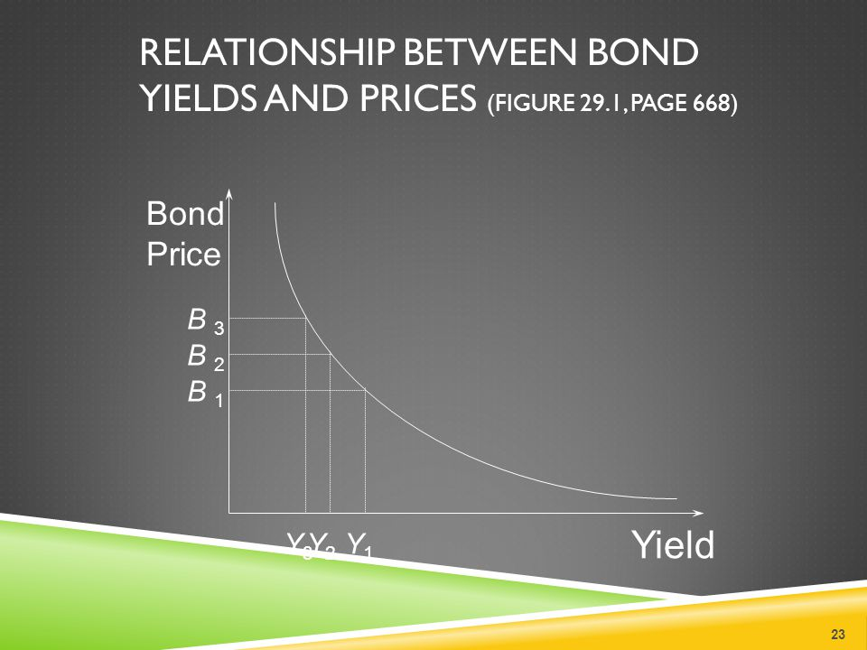 RELATIONSHIP BETWEEN BOND YIELDS AND PRICES (FIGURE 29.1, PAGE 668) 23 Bond Price Yield Y3Y3 B 1B 1 Y1Y1 Y2Y2 B 3B 3 B 2B 2