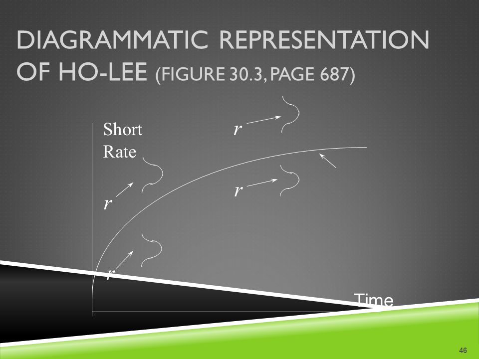 DIAGRAMMATIC REPRESENTATION OF HO-LEE (FIGURE 30.3, PAGE 687) 46 Short Rate r r r r Time