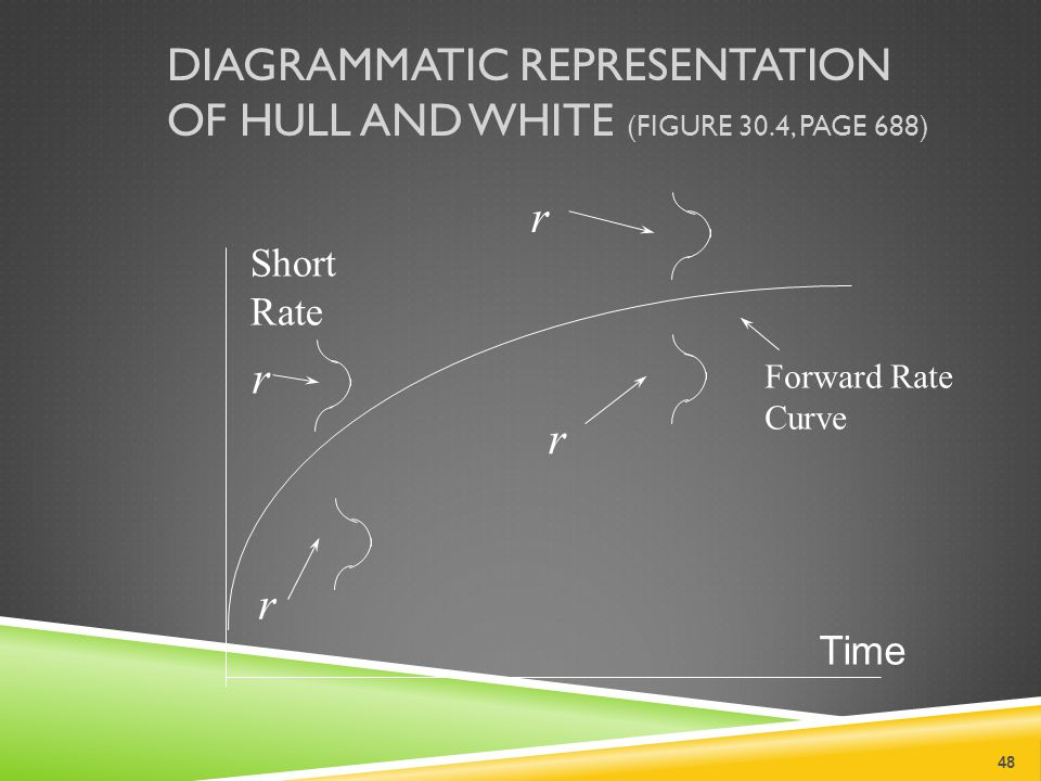 DIAGRAMMATIC REPRESENTATION OF HULL AND WHITE (FIGURE 30.4, PAGE 688) 48 Short Rate r r r r Time Forward Rate Curve