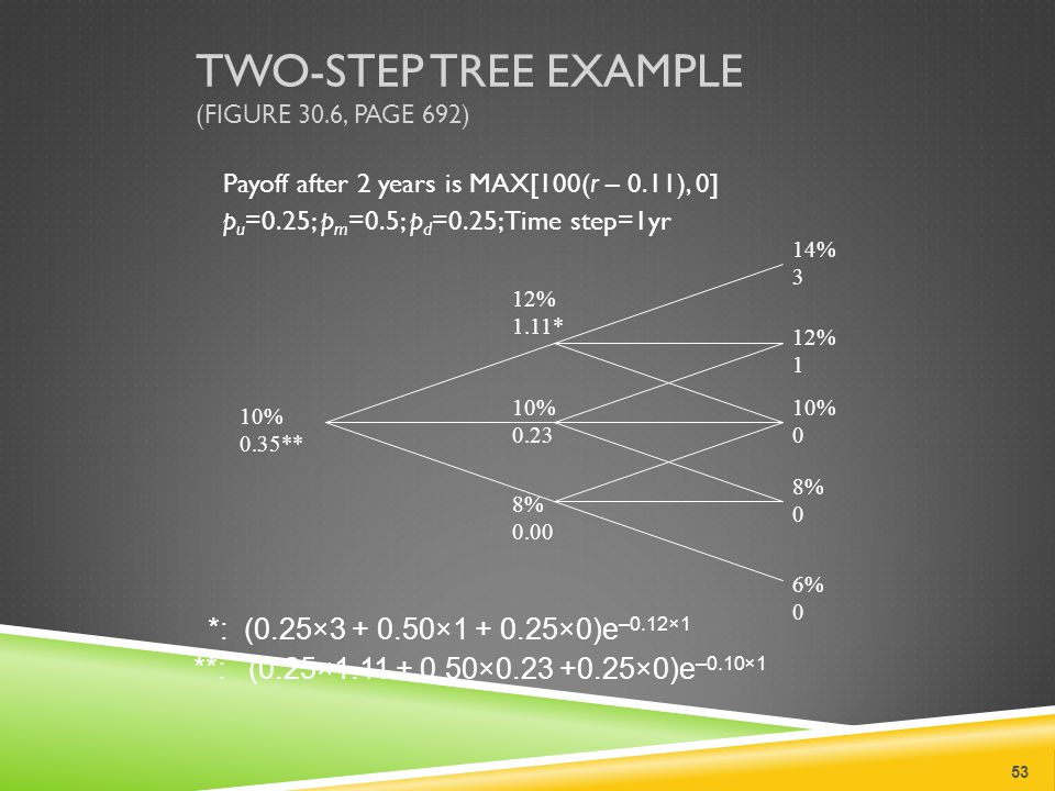 TWO-STEP TREE EXAMPLE (FIGURE 30.6, PAGE 692) Payoff after 2 years is MAX[100(r – 0.11), 0] p u =0.25; p m =0.5; p d =0.25; Time step=1yr 53 10% 0.35** 12% 1.11* 10% 0.23 8% 0.00 14% 3 12% 1 10% 0 8% 0 6% 0 *: (0.25×3 + 0.50×1 + 0.25×0)e –0.12×1 **: (0.25×1.11 + 0.50×0.23 +0.25×0)e –0.10×1