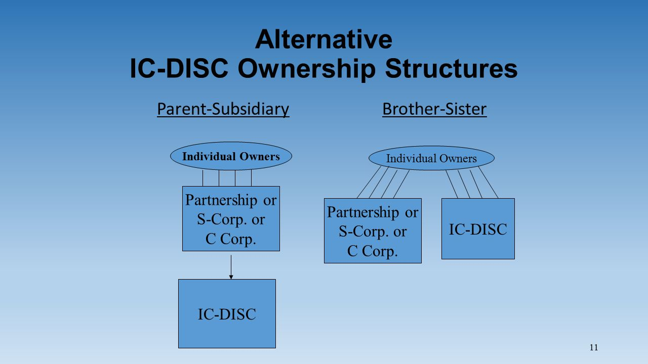 11 Alternative IC-DISC Ownership Structures Parent-Subsidiary Brother-Sister Partnership or S-Corp.