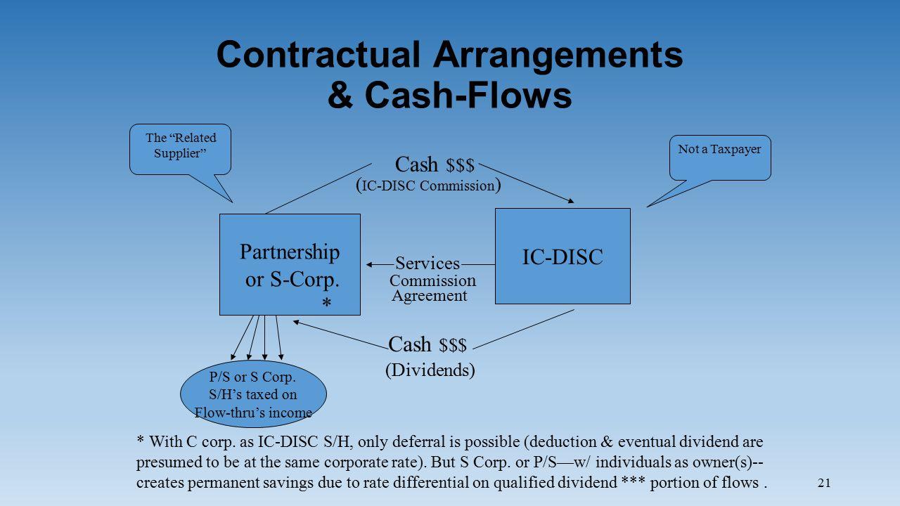 21 Contractual Arrangements & Cash-Flows Partnership or S-Corp.